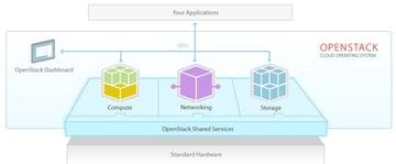 Amazon AWS Alternatives - Open Stack Architectural Diagram