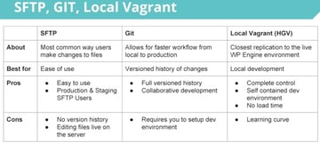 WP Engine Git and Vagrant Pros and Cons