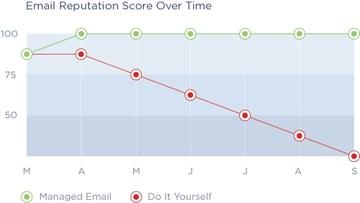 Exploring Mailgun - Email Reputation Score Over Time