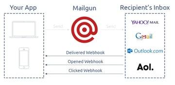 Exploring Mailgun - Webhook activity flow