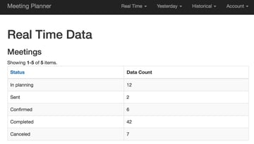 Meeting Planner Dashboard - Real Time Meeting Data