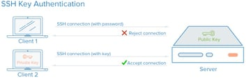 Startup Series - SSH Key Authentication