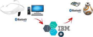 IBM Bluemix IoT Emotiv BB-8 Demo - Graphic of components of todays tutorial