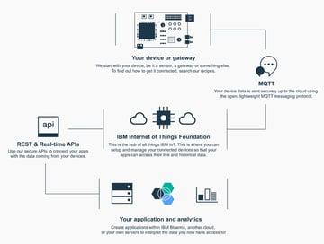 IBM Bluemix IoT Arm Gestures - Device and Bluemix IoT Flowmap with MQTT