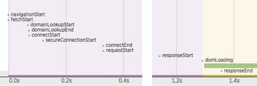 Check the Time Spent in the Server Request