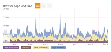 Browser page load time will give you an overview of where the loading times are spent