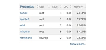 The list of processes show Docker running on the server