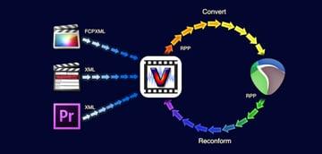 Vordio workflow diagram