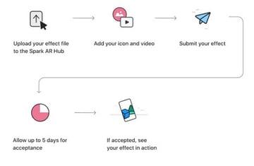 Easy Publishing - image via Spark AR
