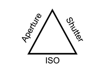 Aperture Shutter ISO triangle