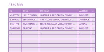 A blog table