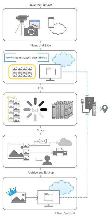 Flowchart for maintaining a digital shoebox