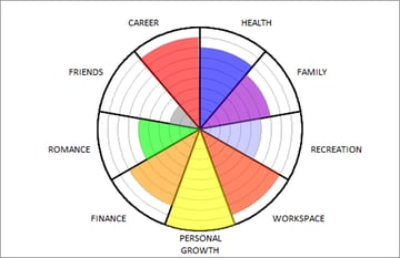 Life wheel showing balance in each area of life