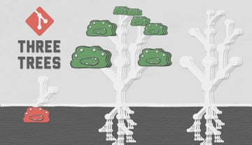 The Three Trees in Git