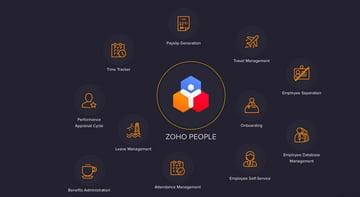 Zoho People website