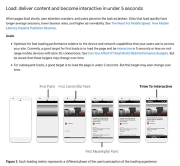 Google advises sites should be ready to use within 5 seconds on slow connections
