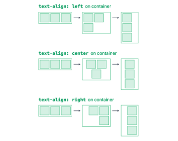 The text-align set on the container will determine the placement of the columns inside