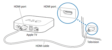 Connecting an Apple TV to your TV