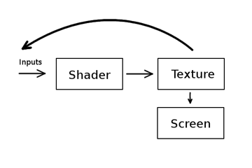 Repeatedly applying the shader to the texture