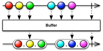 Buffer operator
