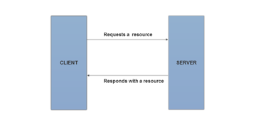 The HTTP Protocol and a Stateless Request