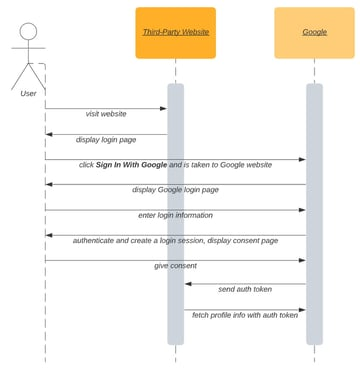 Google Login process flow