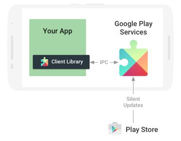 Diagram of Google Play Services and Android