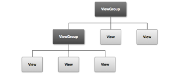 Example of a View Hierarchy