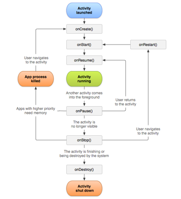 Android Activity Life Cycle Diagram