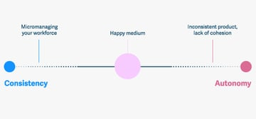 Happy Medium The Midpoint Between Micromanagement and Inconsistency