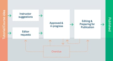 The Tuts Editorial Workflow