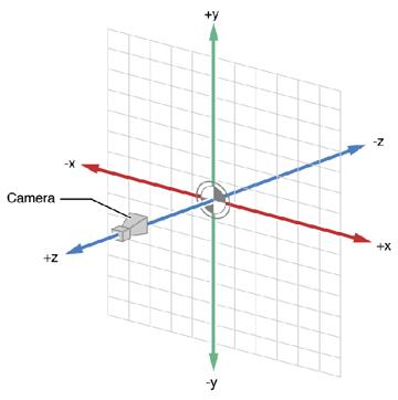 3D Coordinates Diagram
