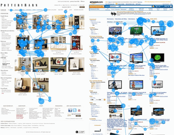 Photo web content eye tracking study