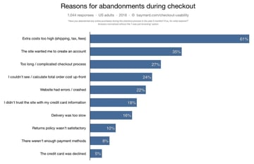 Reasons for online shopping cart abandonment