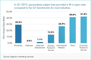 Email open rate lifts as a result of personalization