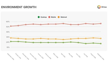 Litmus mobile open rates chart compared to desktop and webmail