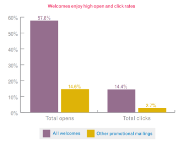 Chart of open rates of welcome emails vs promotional emails