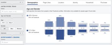 Facebook Audience Insights screenshot