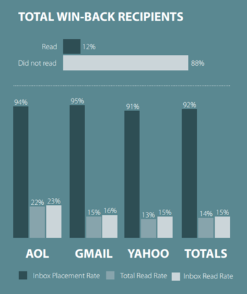 Chart of read rate of reengagement emails