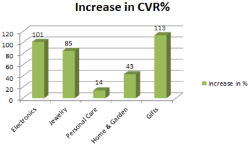 Study increase in video conversion rates