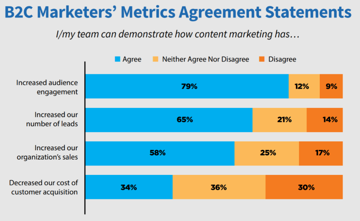 Effects of content marketing