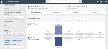 Market opportunity analysis using Facebook