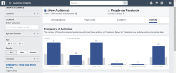 Psychographics from Facebook Audience Insights