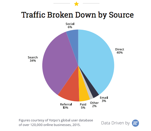 Traffic by source