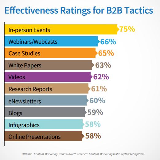 2016 B2B Content Marketing Trends report