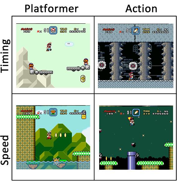 Grid of genre vs skill set in Super Mario World