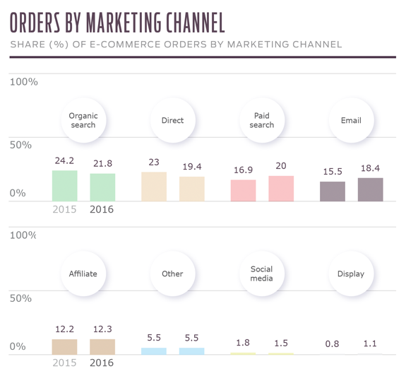 Chart of e-Commerce orders by marketing channel