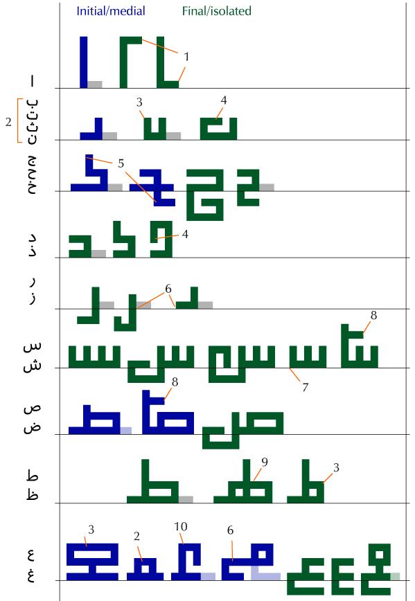 Letter chart 1