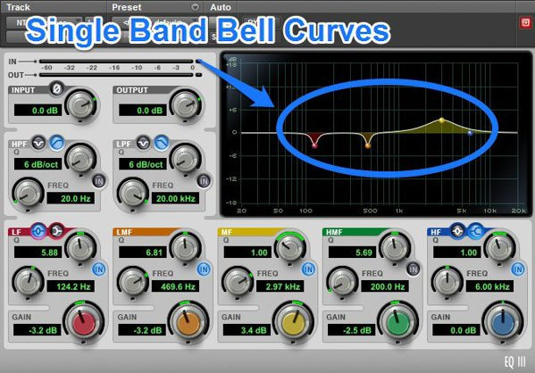 Single band bell curves