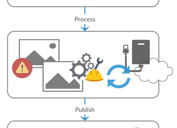 process and publish